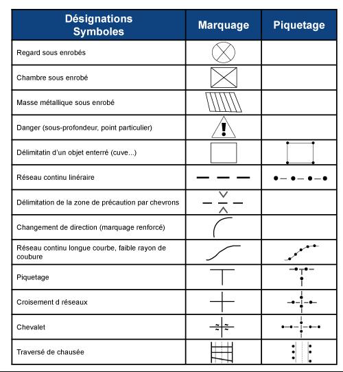 nomenclature marquage piquetage